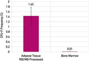 Stem-Cell-Frequency-of-Adipose-vs-Bone-Marrow